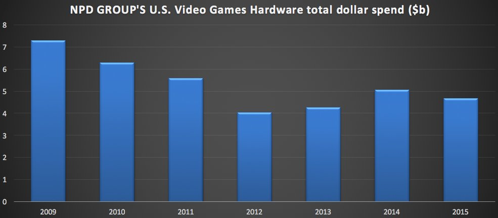 Game sales in USA