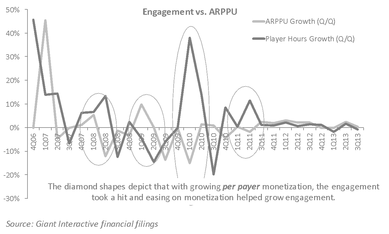 Engagement vs ARPU