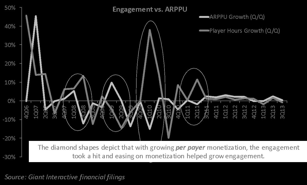 Engagement vs ARPU