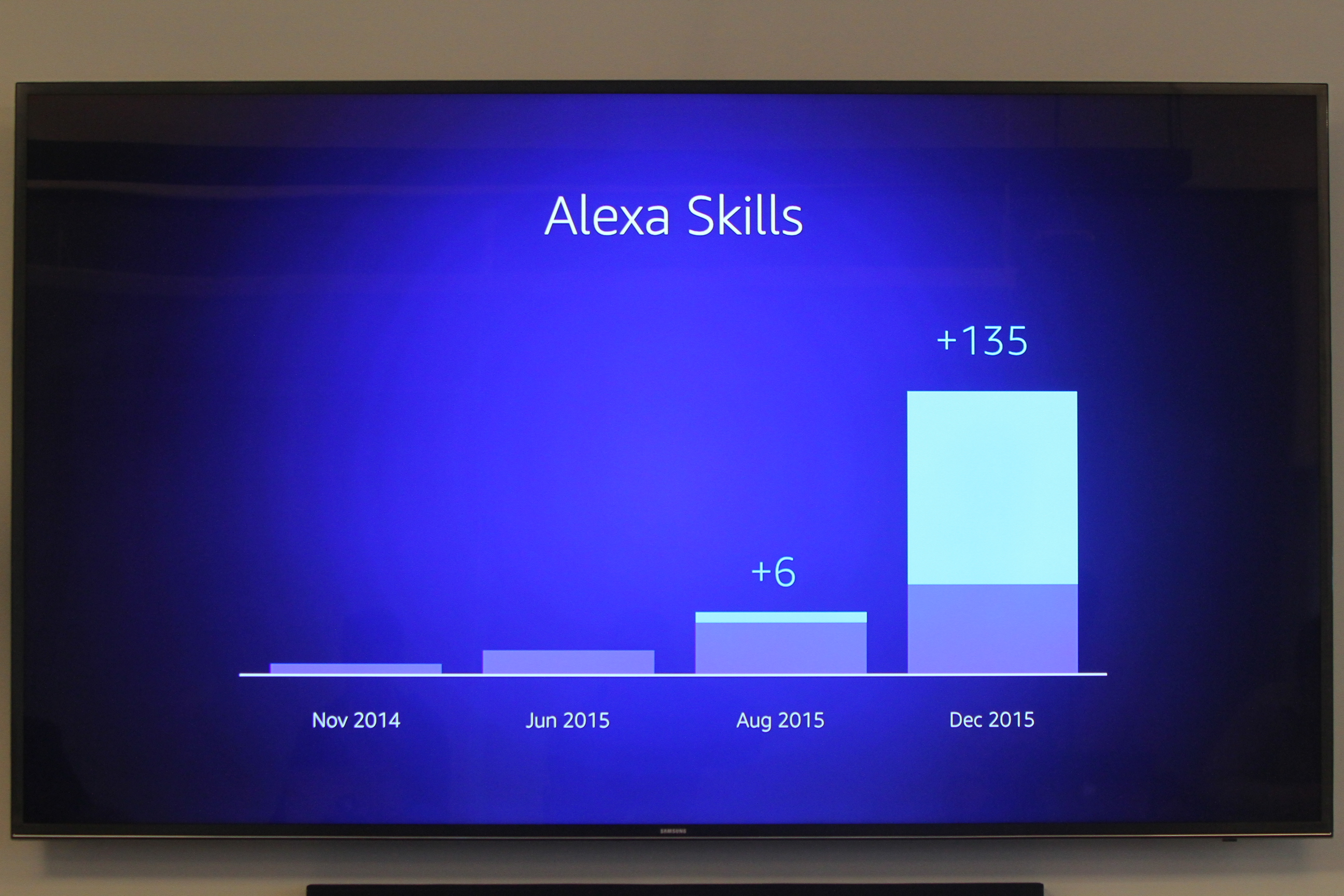 A chart detailing the growing number of skills being added to Alexa since launch to March 2016.