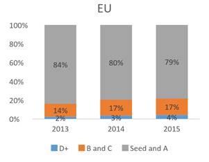 Figure 2. Source: CB Insights Venture report 2014
