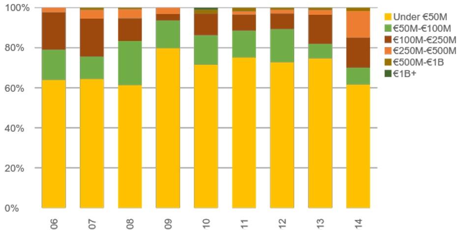 Figure 4. Source: Pitchbook Q4 2014 US report
