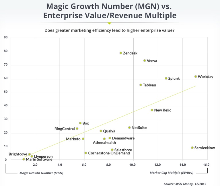 Magic growth number chart