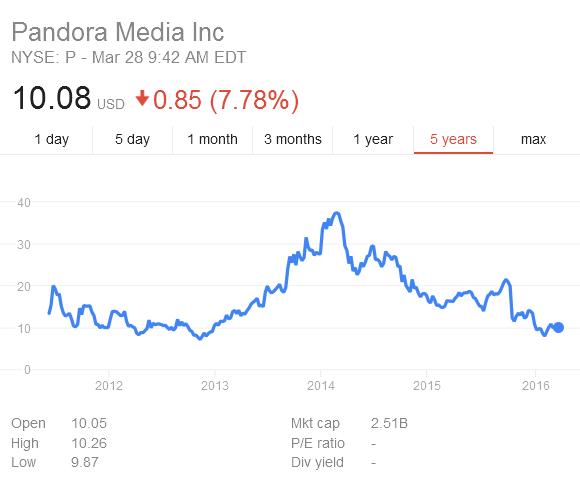 Pandora Shares