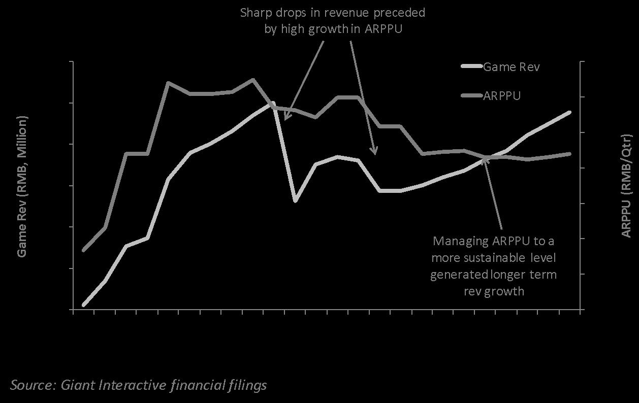 Revenue drops