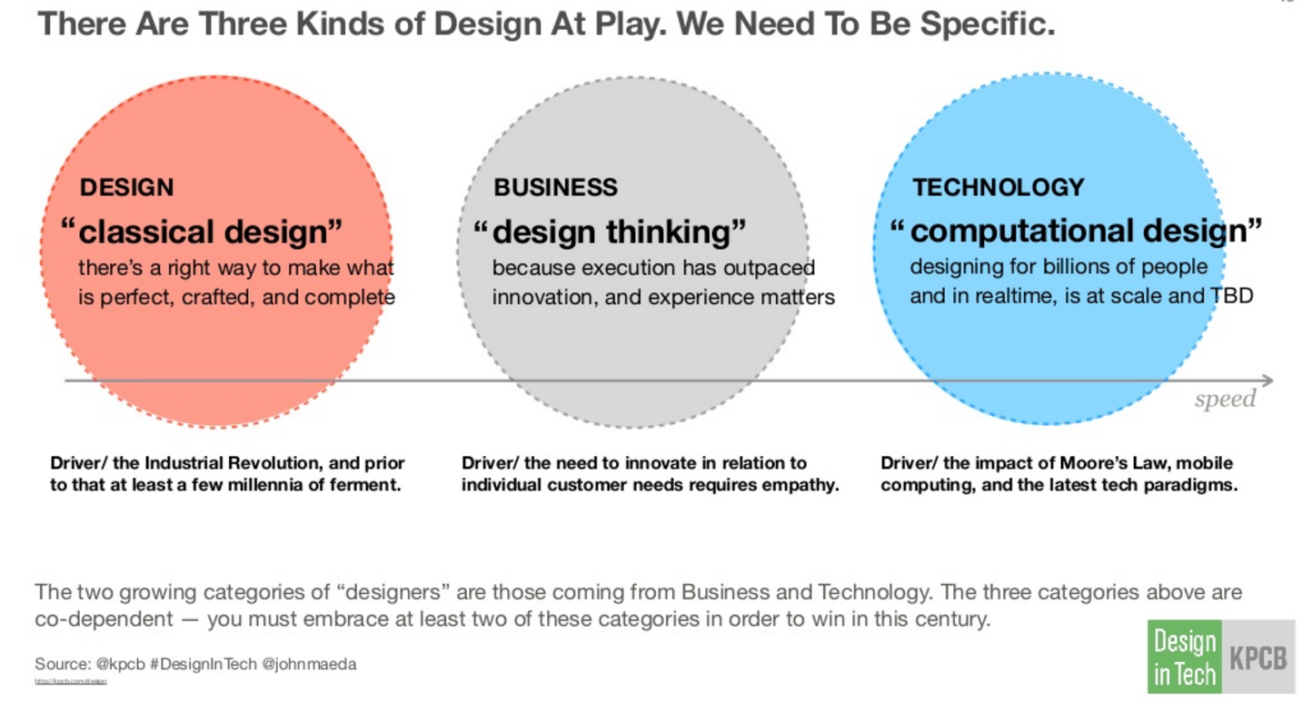 The three design competencies that KPCB's John Maeda believes companies should have to remain innovative.