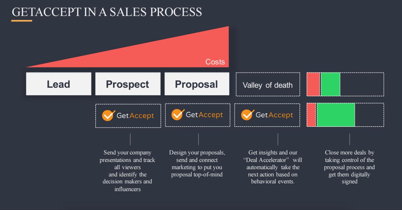 GetAccept salesflow