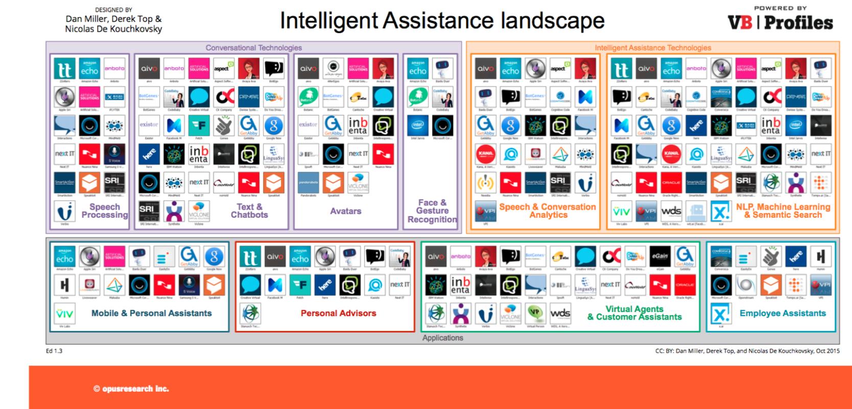 Intelligent Assistance Lanscape
