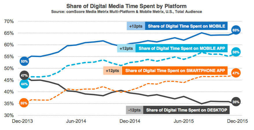 mobile share of digital media minutes