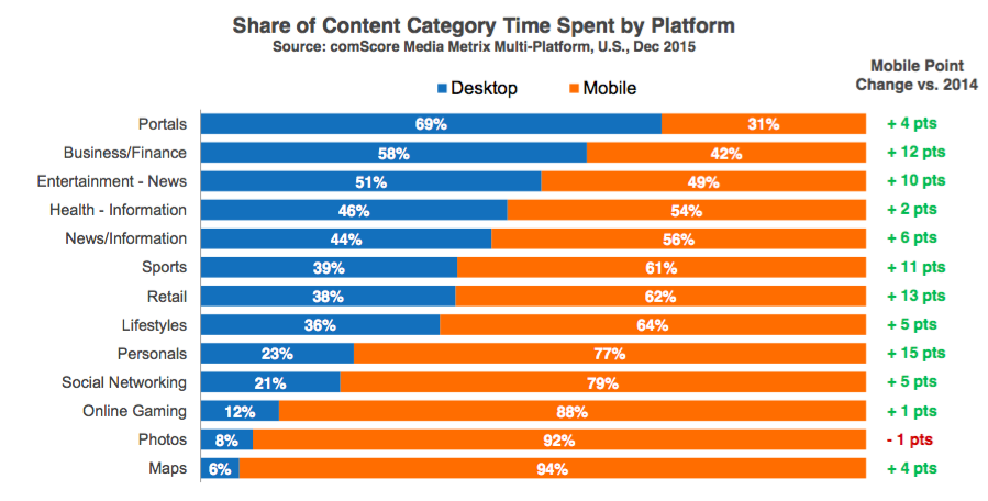 mobile traffic to top categories