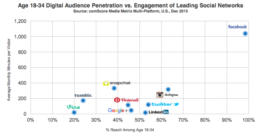 leading social networks facebook snapchat