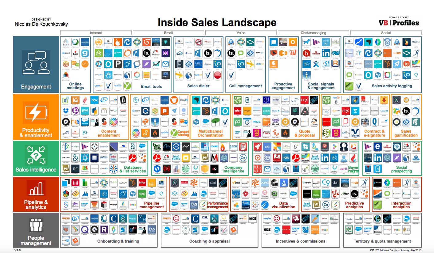 Inside Sales Landscape