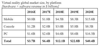 SuperData's outlook for the various sectors of VR.