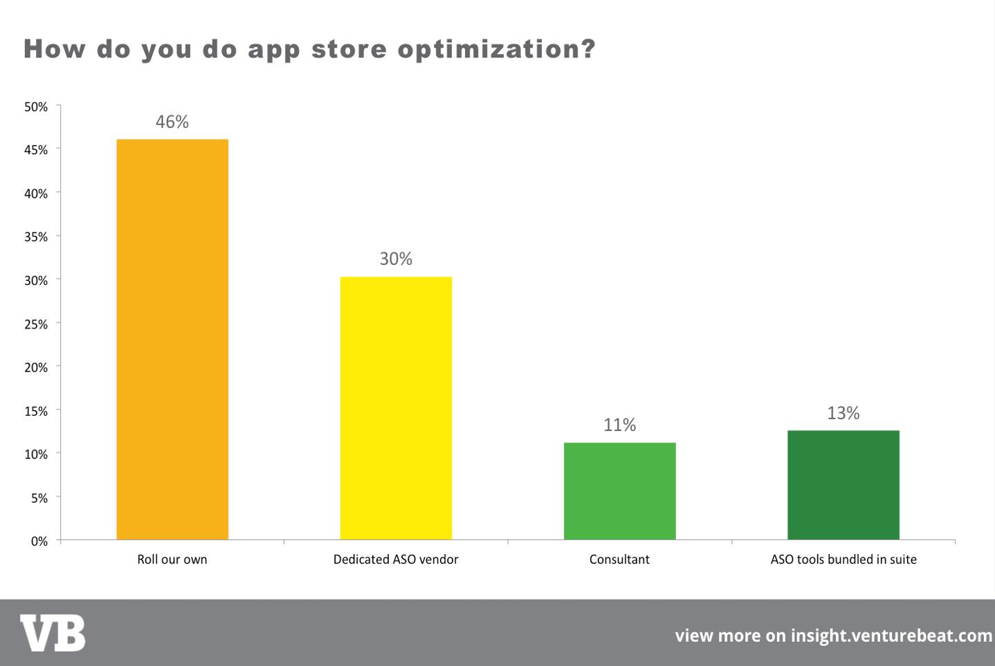 app-store-optimization-how-ASO