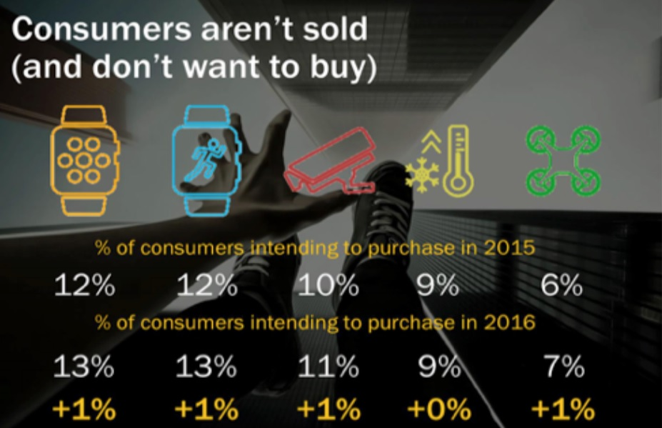 consumers don't want more gadgets