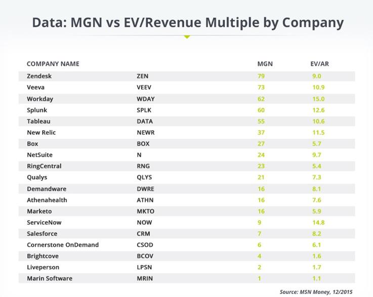 full magic growth number data