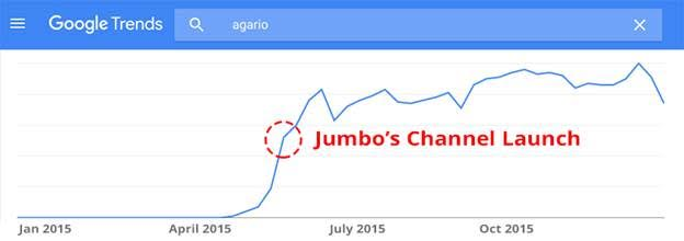 Google Trends shows how Jumbo helped Agar.io take off.
