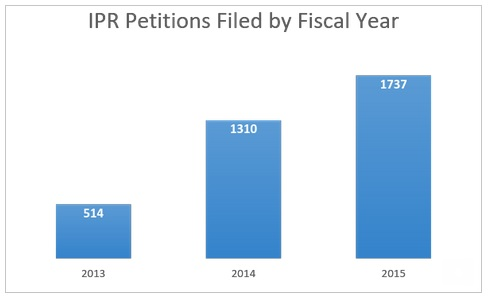 petitions by year