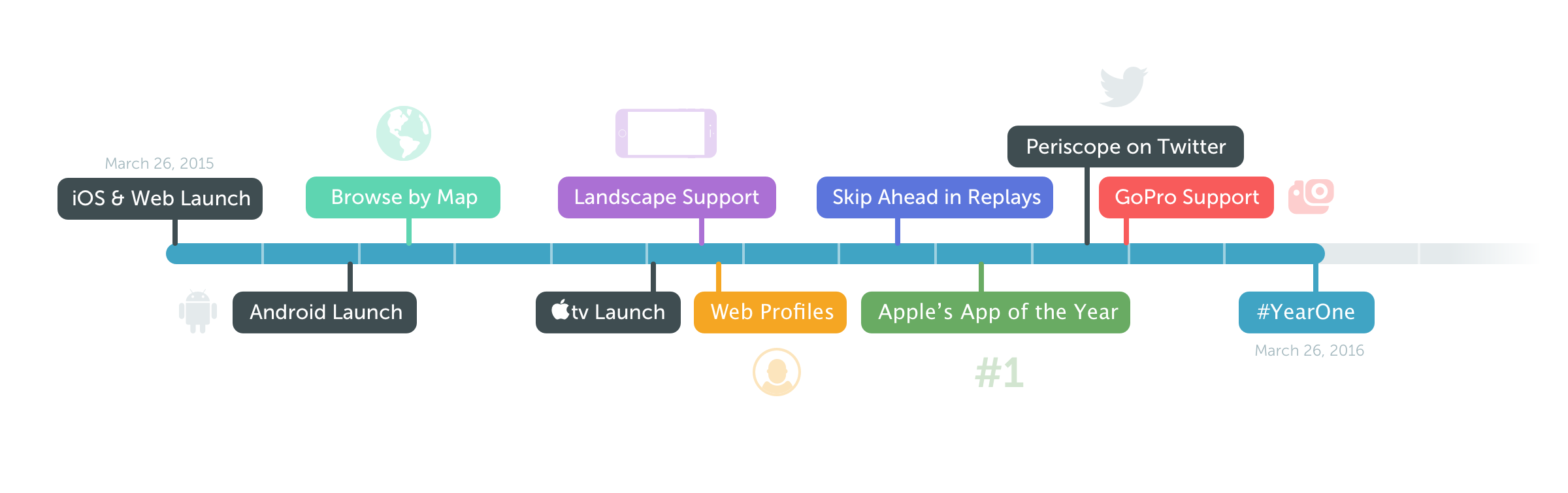 A timeline of Periscope's achievements in the past year.