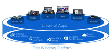 Microsoft plans to show critics how Windows is an open platform at Build