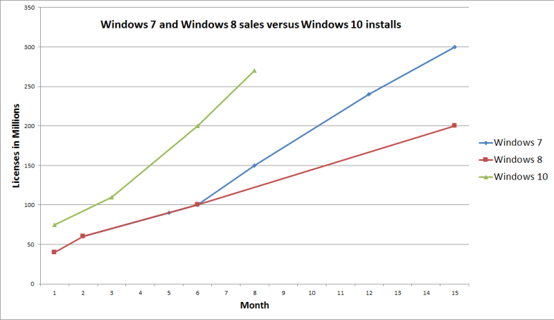 Windows 10 is now on over 270 million devices
