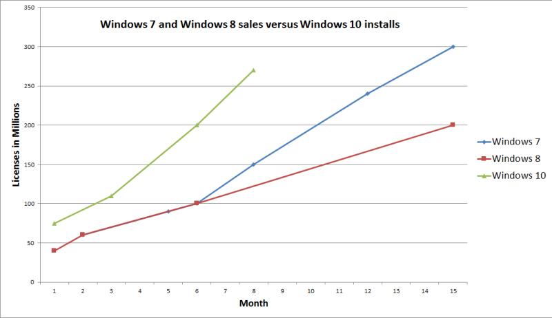 windows_7_8_10_at_8_months