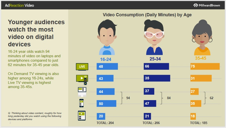 younger audiences