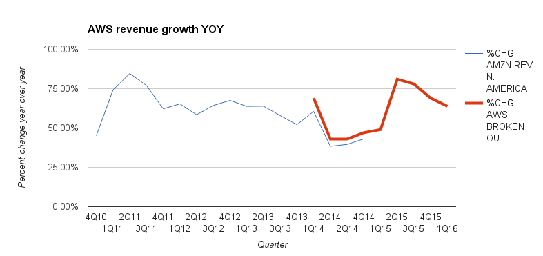 Revenue growth for Amazon Web Services, updated with date for the first quarter of 2016.