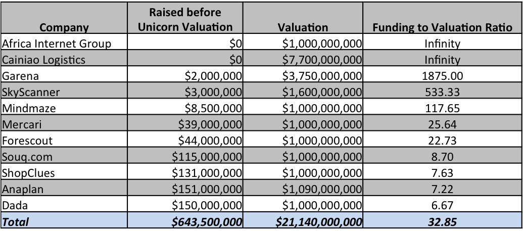 Funding to Valuation INdex Q 1 2016
