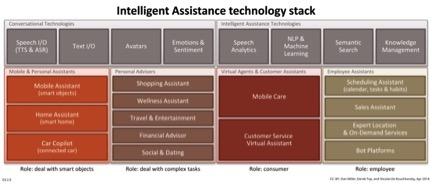 IA tech stack