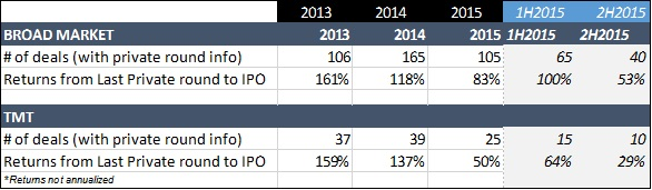 IPO volume