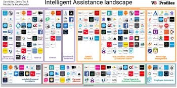 Intelligent assistants are catalysts for digital commerce
