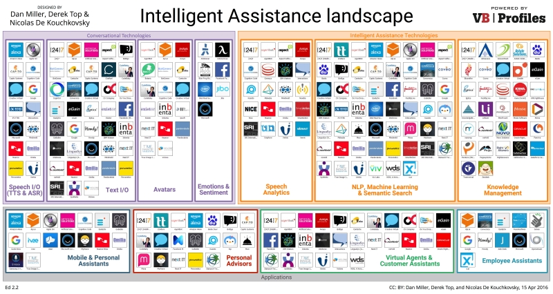 Intelligent Assistance landscape ed2.2