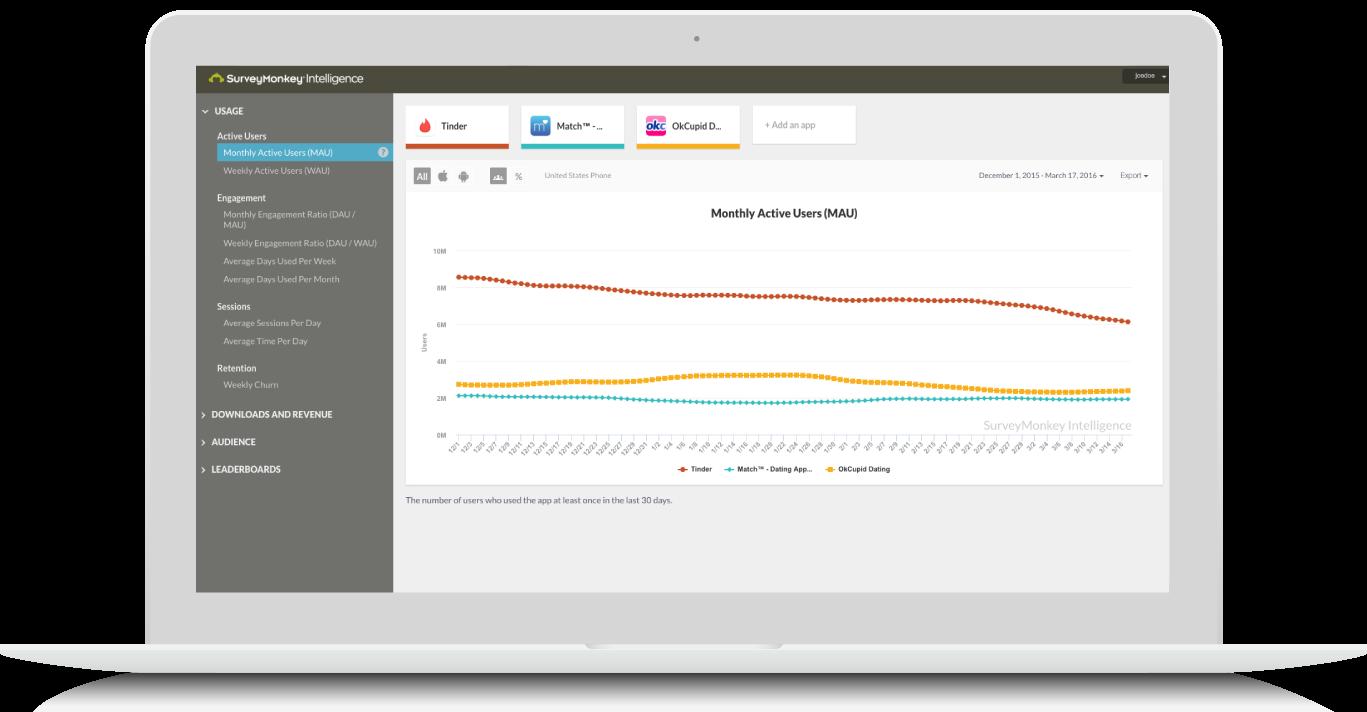 SurveyMonkey Intelligence: Monthly Active Users