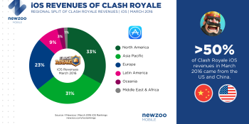 Supercell's Clash Royale on pace for $1B year after $110M debut last month