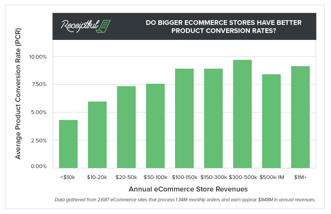Receiptful-2016-Product-Page-Conversion-Rates-Report-trends-graph