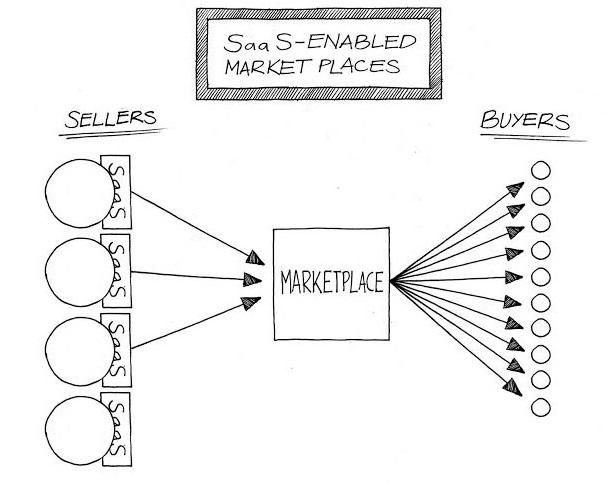 SaaS enabled marketplaces