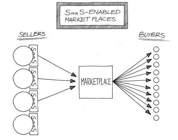 SaaS enabled marketplaces