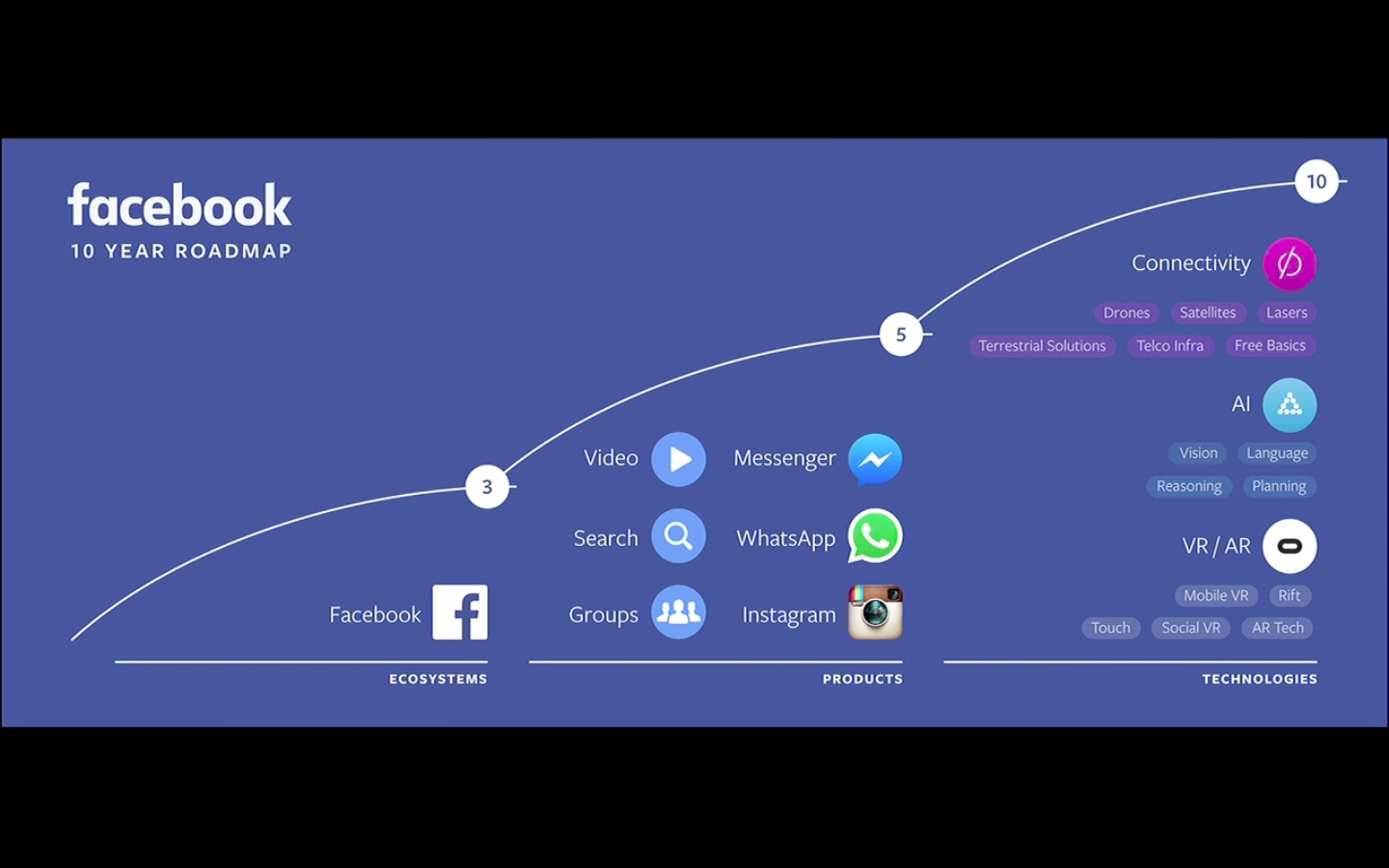 Mark Zuckerberg explains Facebook's 10 year roadmap at the F8 developer conference on April 12, 2016 in San Francisco, Calif.