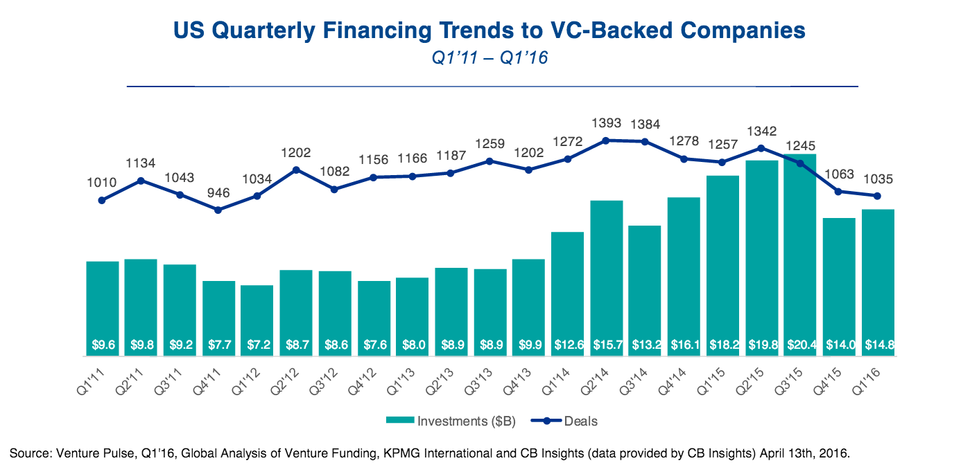 Q1 2016 Vc funding by quarter