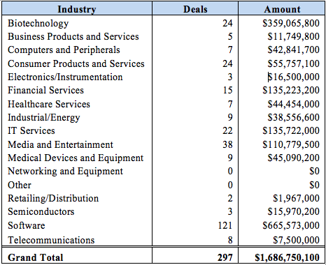 Funding by industry 2016 Q1