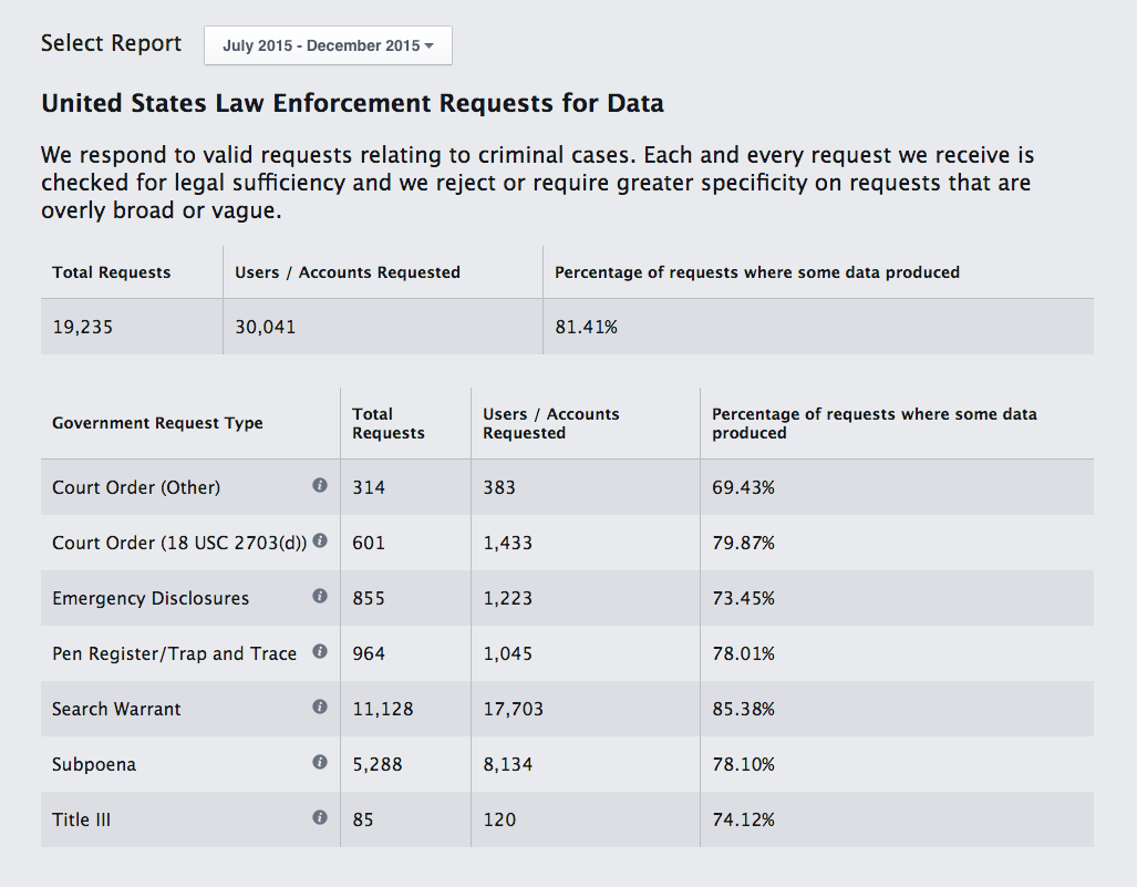 Facebook government request report from the U.S. for the second half of 2015.