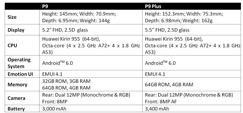 Huawei P9 Specs