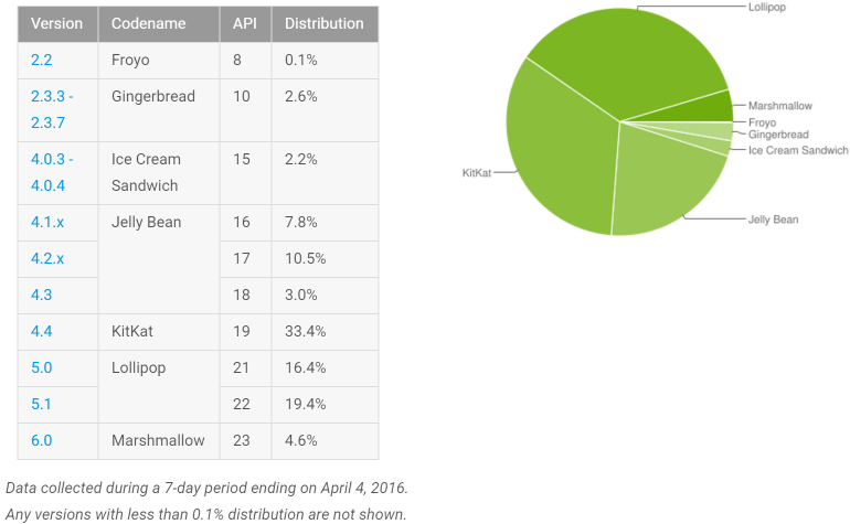 android_adoption_april_2016