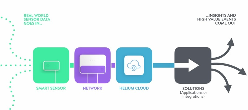 How the Helium network works