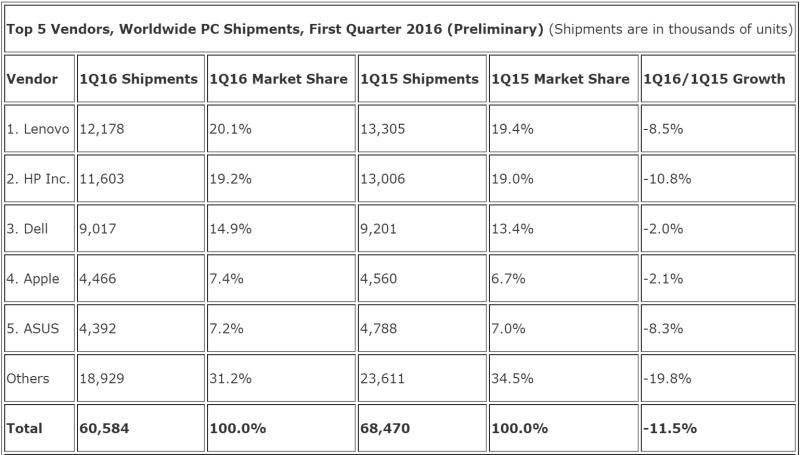 idc_pc_shipments_q1_2016