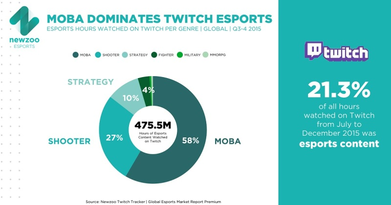 MOBA dominates esports viewing on Twitch.