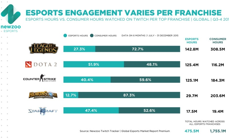 Newzoo says engagement in esports varies by title.