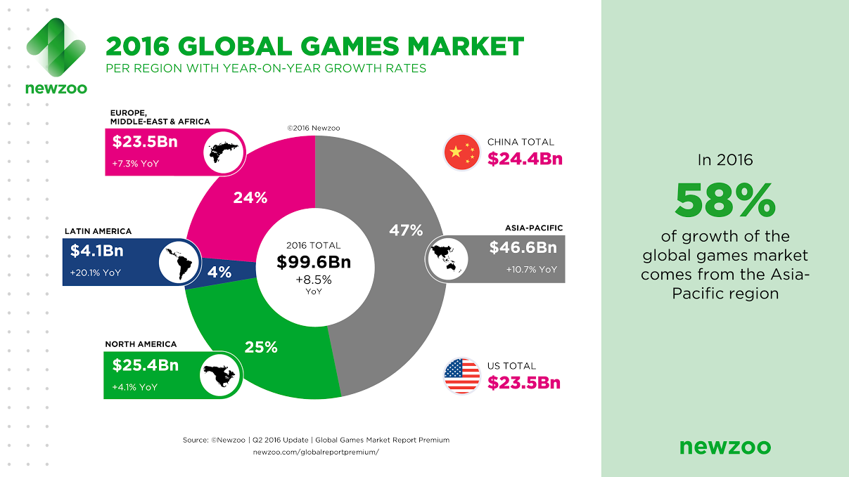 Video games will become a $99.6B industry this year as ...