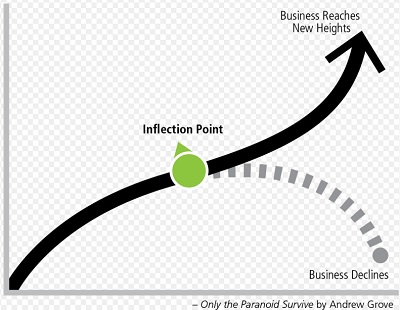 Strategic inflection points are critical decision points.